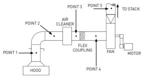 نمای شماتیک سیستم تهویه صنعتی