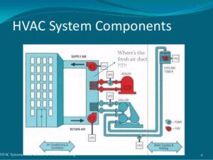 نمودار سیستم HVAC